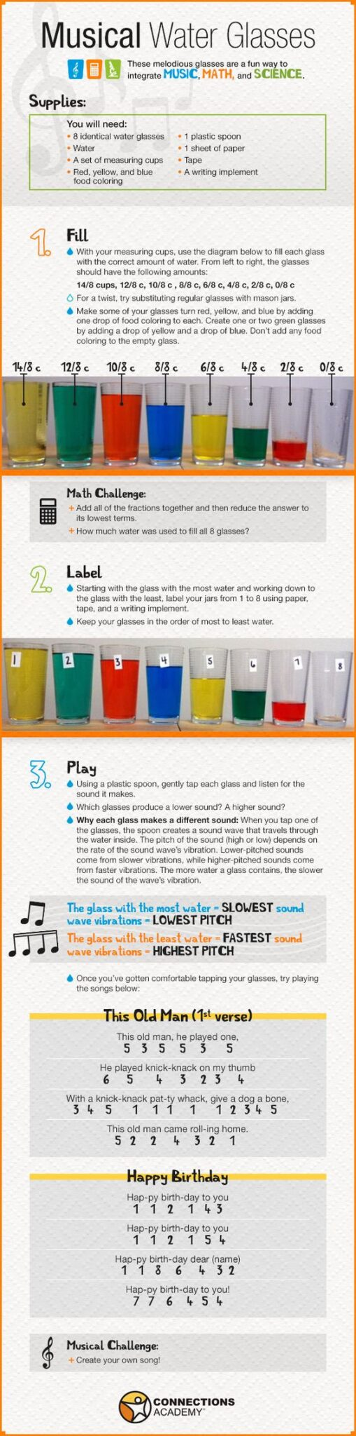 Here is everything you need to know to set up a water glass concert at home. Music included! STEM and STEAM activities like this one are perfect for engaging children's natural curiosity. Here is a list of rich activities for toddlers, preschoolers and kids of all ages. #howweelearn #stem #steam #scienceforkids #learningactivities